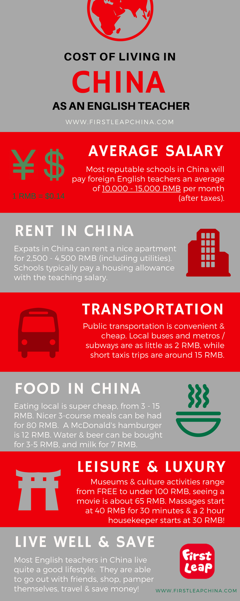 Cost of Living in China for English Teachers - First Leap China